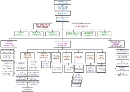 Alzahid Group of Companies Organizational Chart – Business Organizational Chart