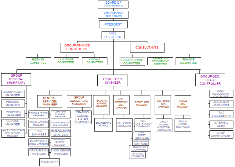 Alzahid Group Of Companies  Organizational Chart